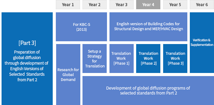 NBCK(National Building Codes and standards of Korea)
